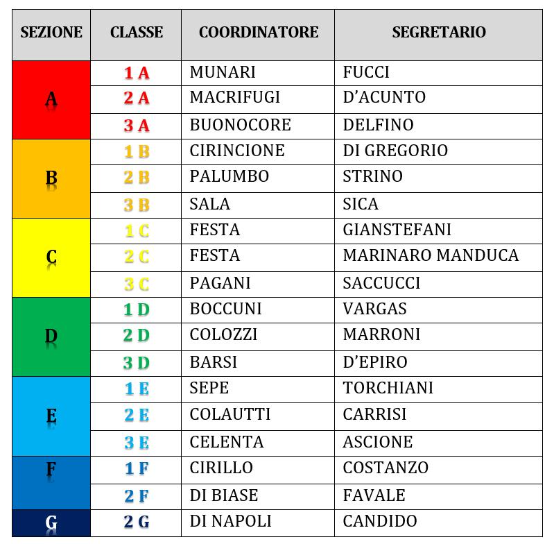 Coordinatori e Segretari 2018 - 2019 Aldo Manuzio